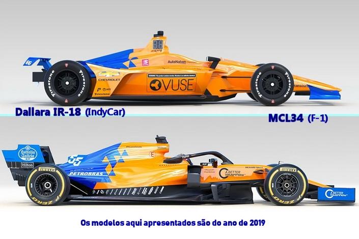 Comparativo F1 x IndyCar 2019